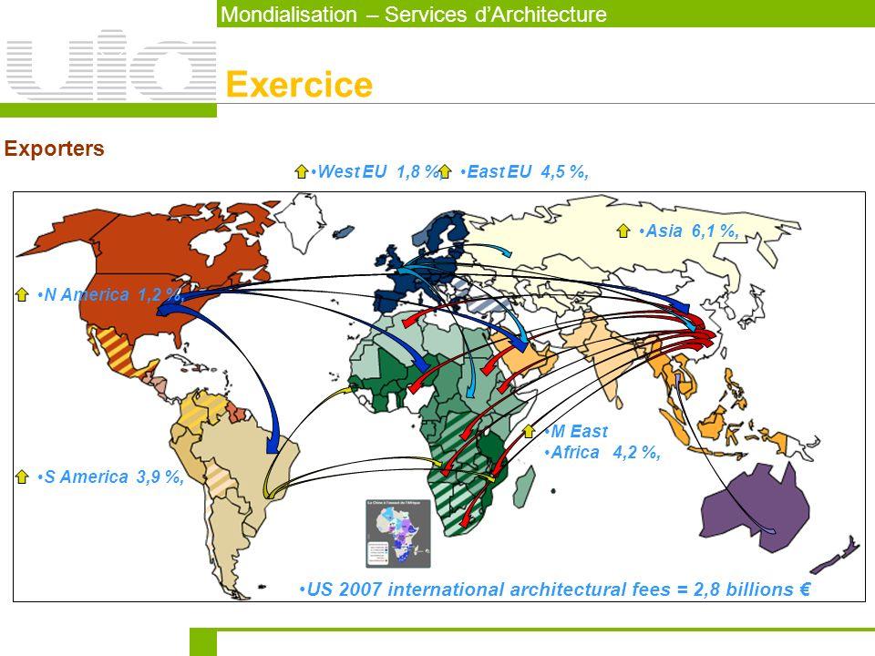 Exercice Mondialisation – Services d'Architecture Exporters