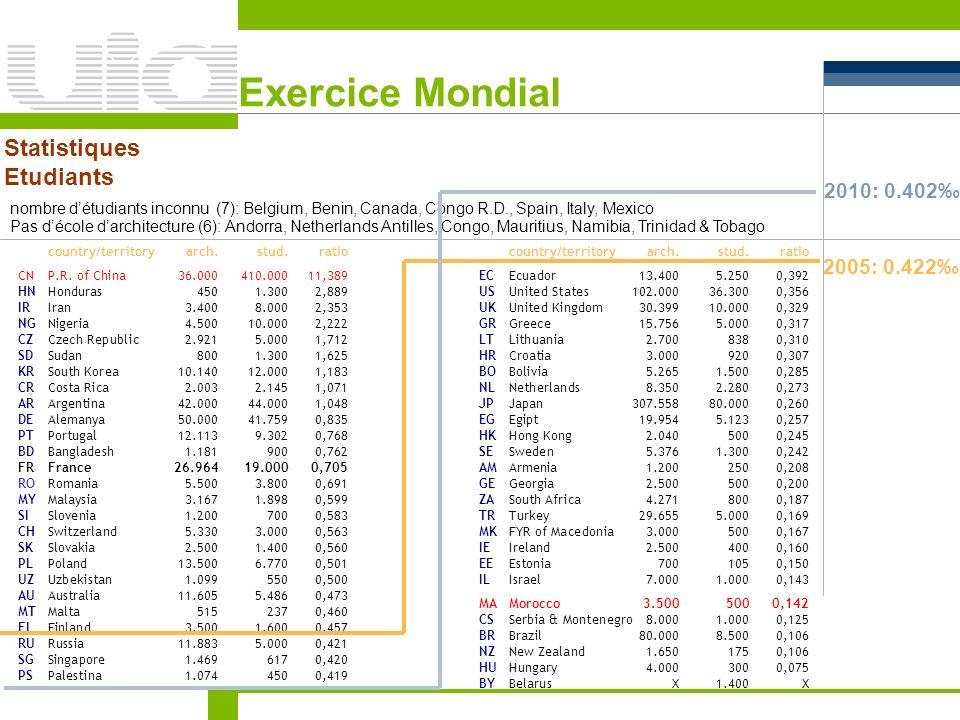 Exercice Mondial Statistiques Etudiants 2010: 0.402‰ 2005: 0.422‰