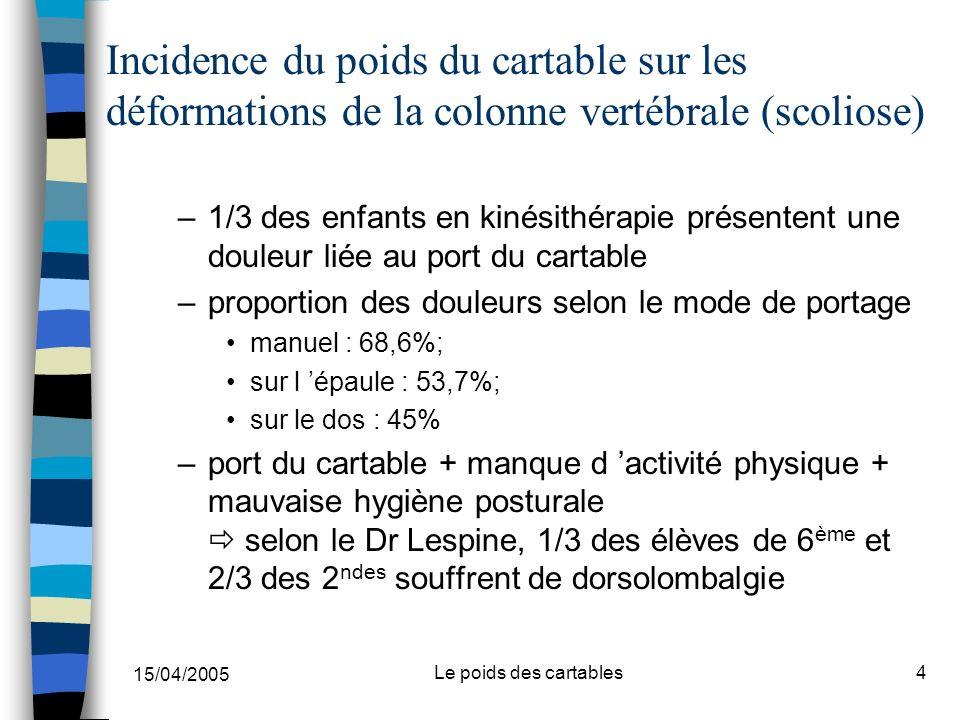 Incidence du poids du cartable sur les déformations de la colonne vertébrale (scoliose)