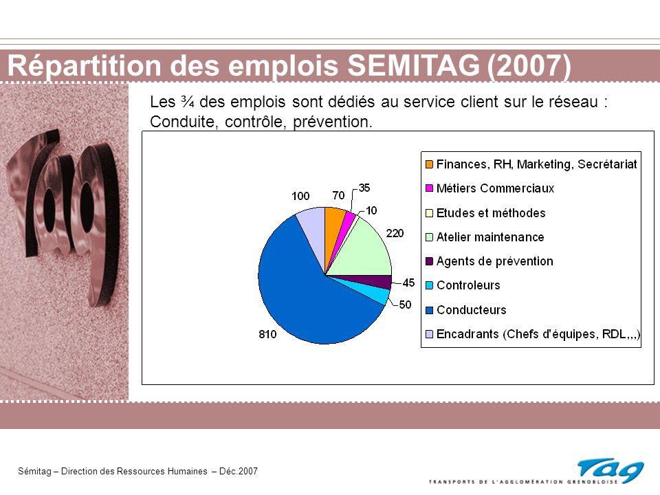 Répartition des emplois SEMITAG (2007)