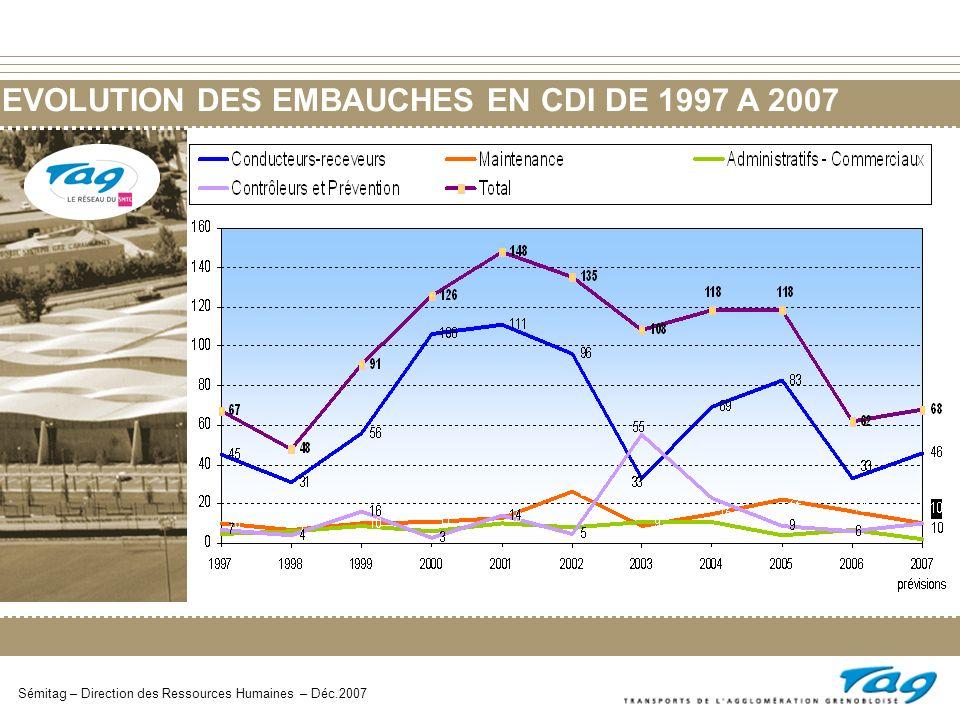 EVOLUTION DES EMBAUCHES EN CDI DE 1997 A 2007