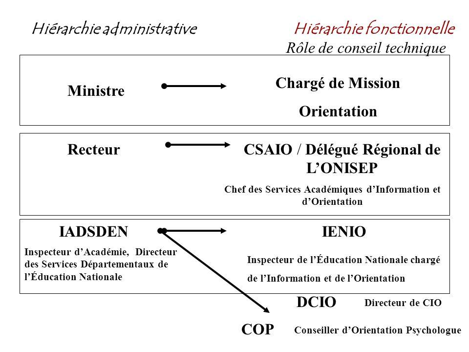Hiérarchie administrative