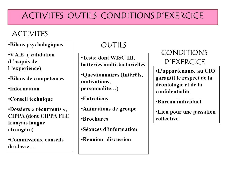 ACTIVITES OUTILS CONDITIONS D'EXERCICE