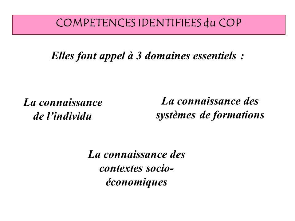 COMPETENCES IDENTIFIEES du COP
