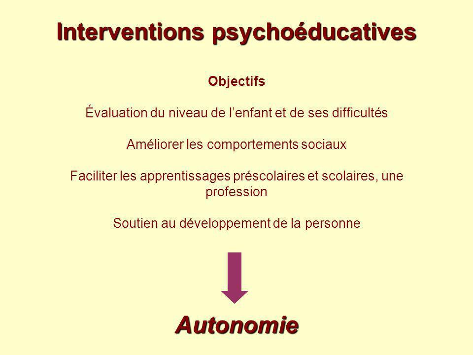 Interventions psychoéducatives Objectifs Évaluation du niveau de l'enfant et de ses difficultés Améliorer les comportements sociaux Faciliter les apprentissages préscolaires et scolaires, une profession Soutien au développement de la personne Autonomie