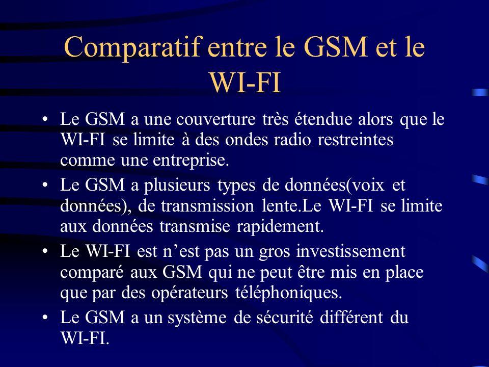 Comparatif entre le GSM et le WI-FI