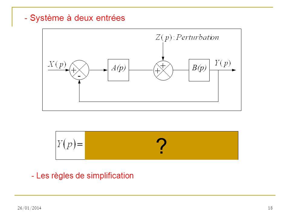 + - - Système à deux entrées A(p) B(p)