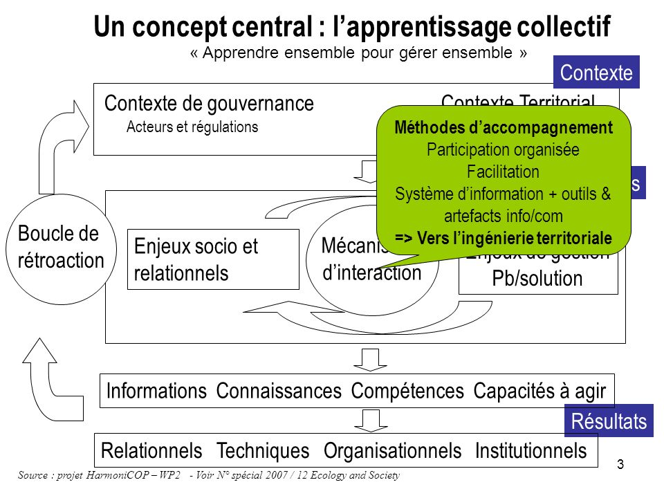 Un concept central : l'apprentissage collectif