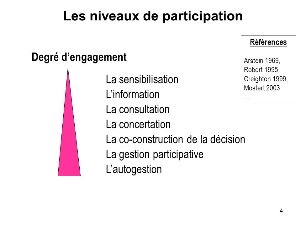 Les niveaux de participation