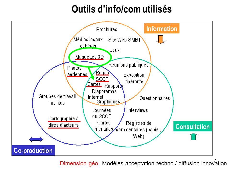Outils d'info/com utilisés