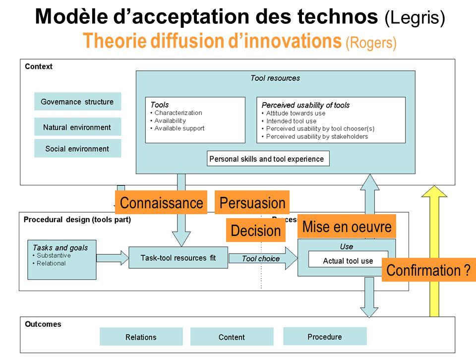 Modèle d'acceptation des technos (Legris)