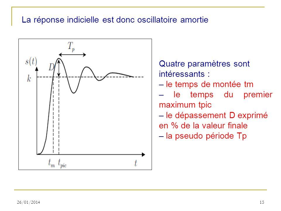 La réponse indicielle est donc oscillatoire amortie