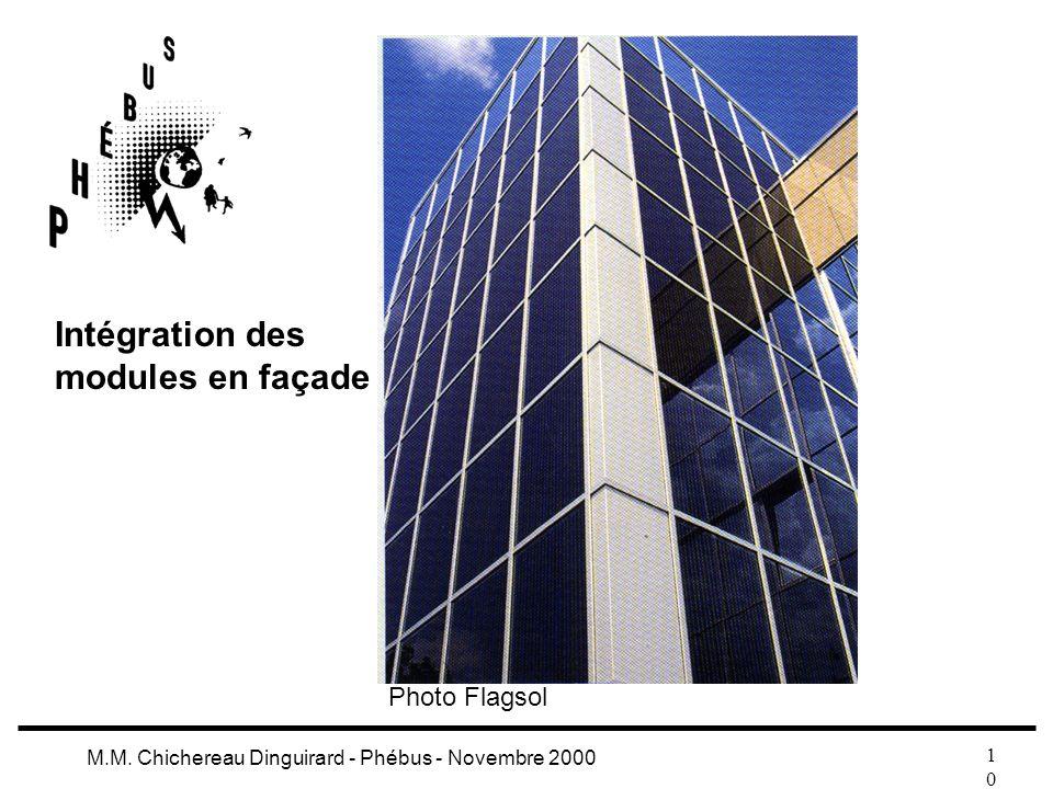 Intégration des modules en façade