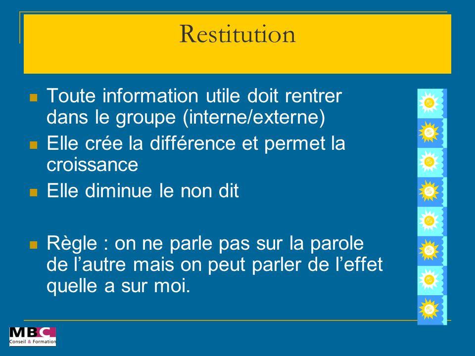Restitution Toute information utile doit rentrer dans le groupe (interne/externe) Elle crée la différence et permet la croissance.