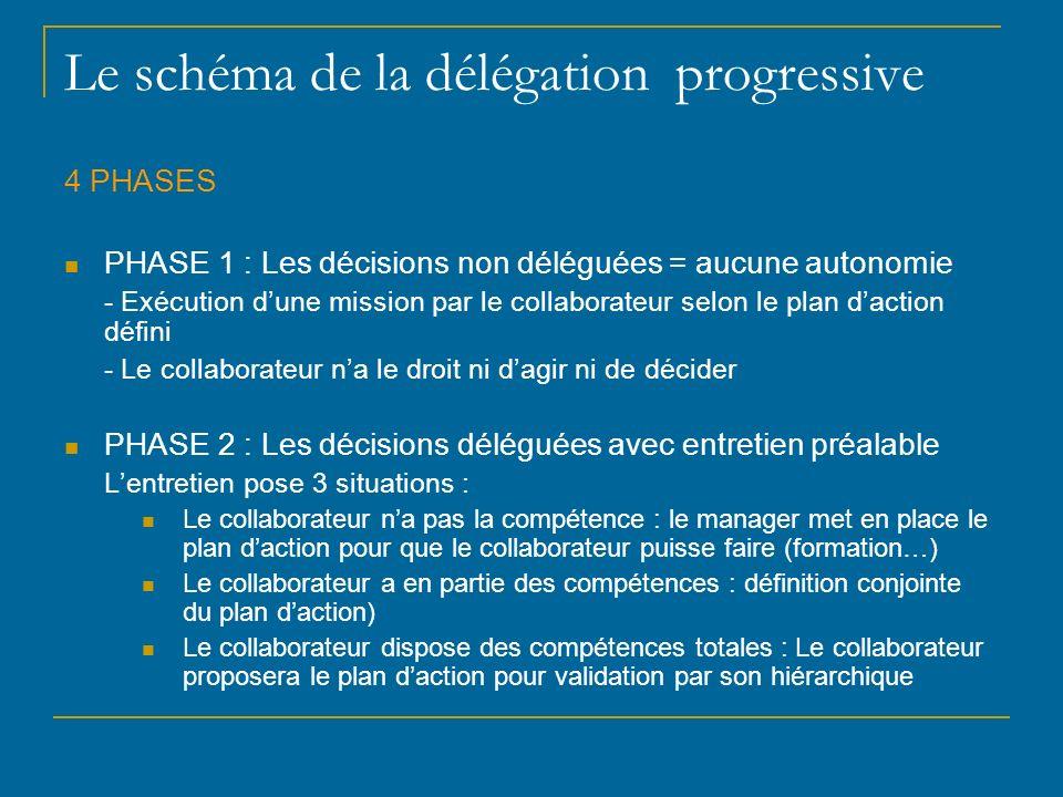 Le schéma de la délégation progressive
