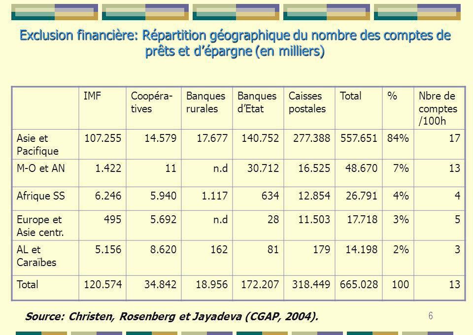 Exclusion financière: Répartition géographique du nombre des comptes de prêts et d'épargne (en milliers)