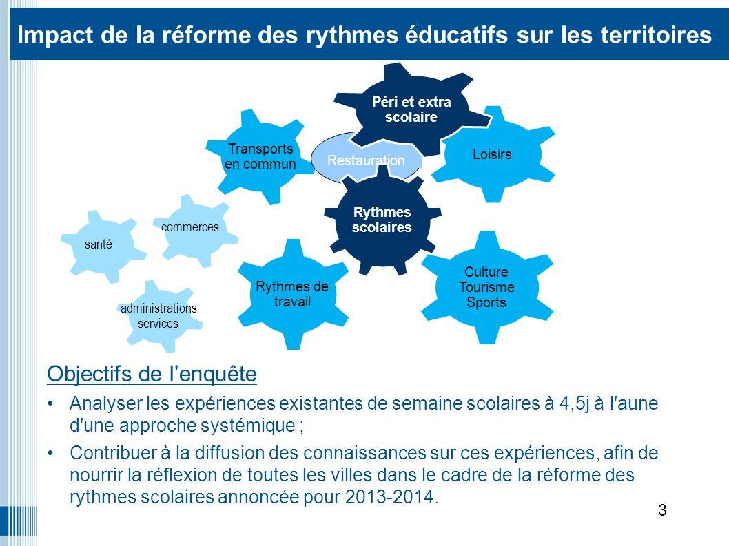 Impact de la réforme des rythmes éducatifs sur les territoires