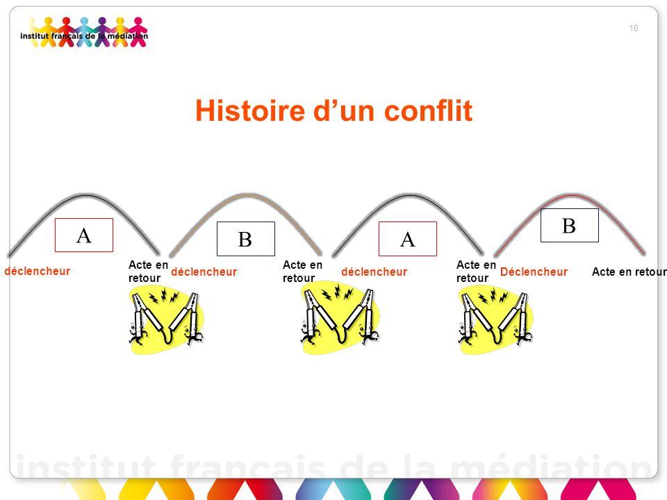 Histoire d'un conflit B A B A Acte en retour Acte en retour Acte en