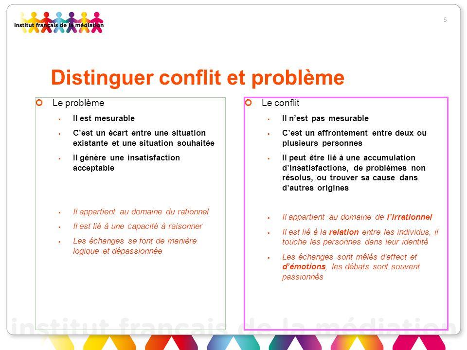 Distinguer conflit et problème
