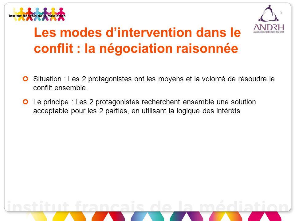 Les modes d'intervention dans le conflit : la négociation raisonnée