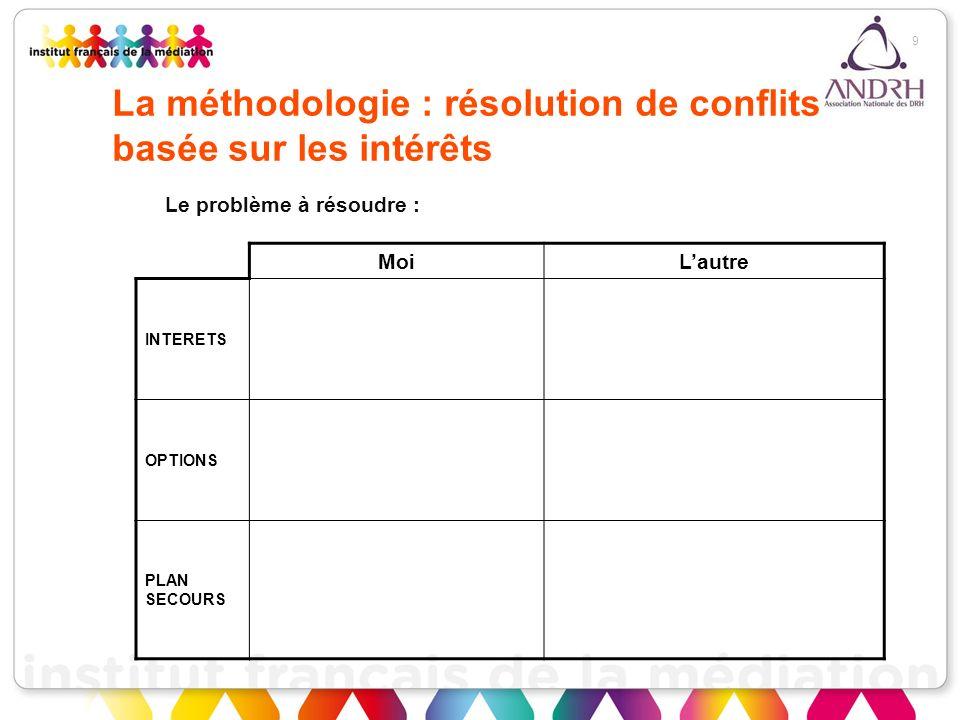 La méthodologie : résolution de conflits basée sur les intérêts