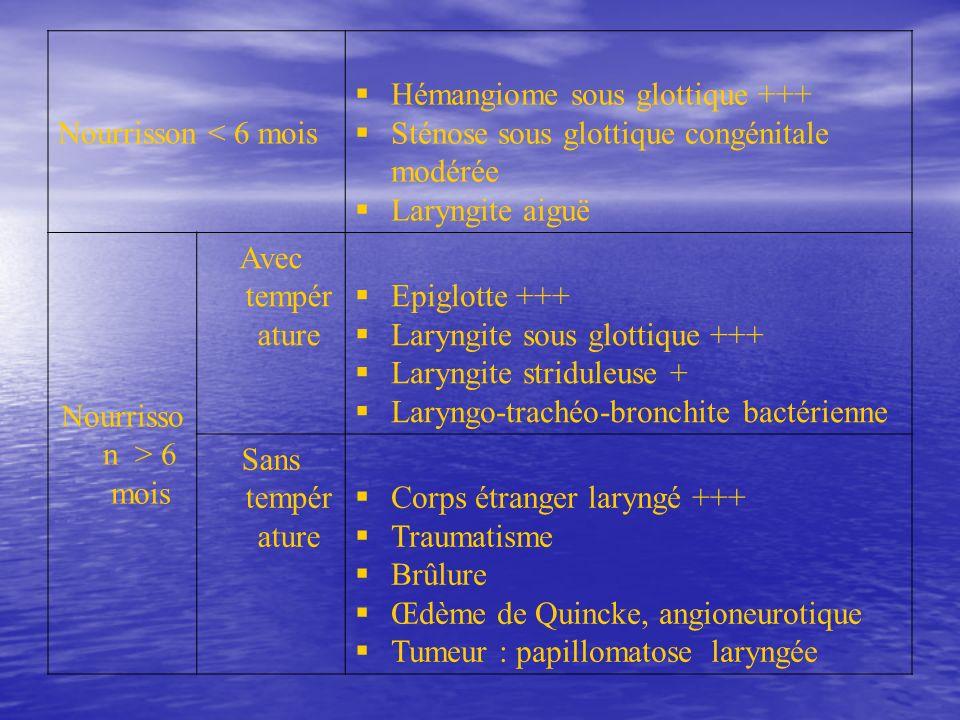 Nourrisson < 6 mois Hémangiome sous glottique +++ Sténose sous glottique congénitale modérée. Laryngite aiguë.