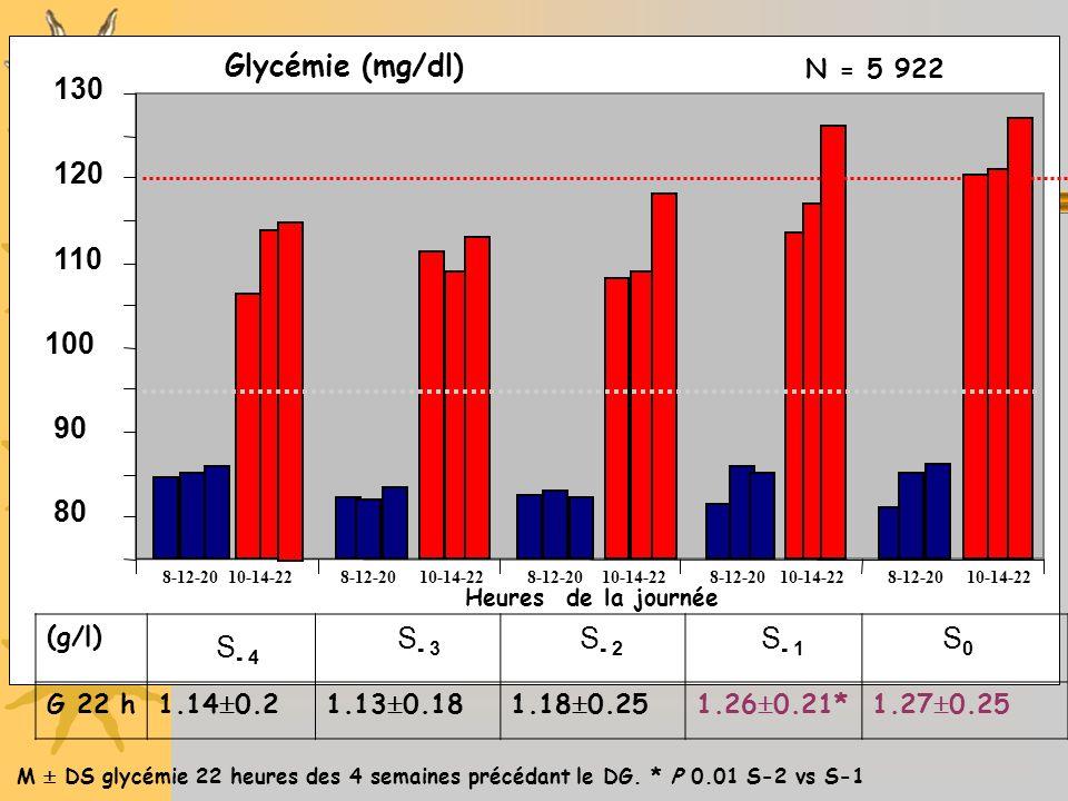 Glycémie (mg/dl) 130 120 110 100 90 80 S- 3 S- 2 S- 1 S0 S- 4