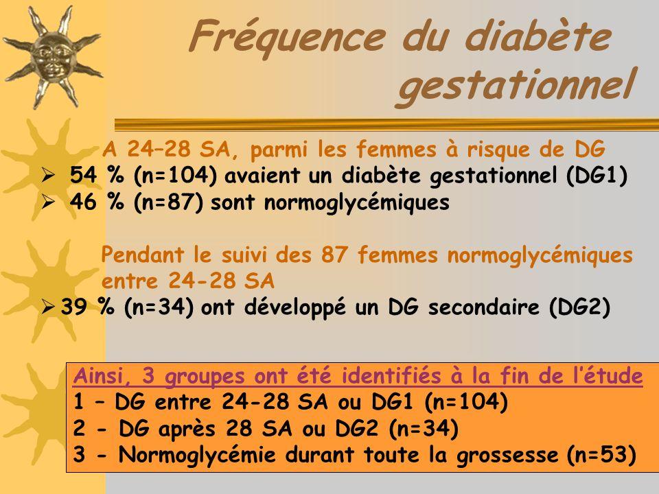Fréquence du diabète gestationnel