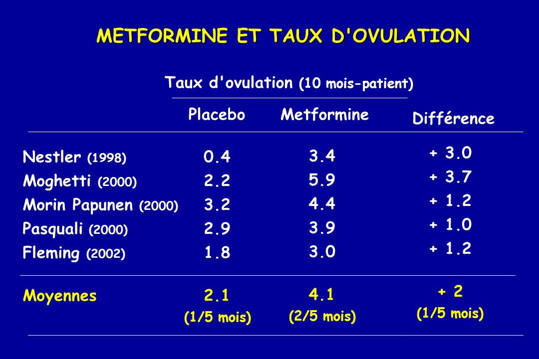 METFORMINE ET TAUX D OVULATION