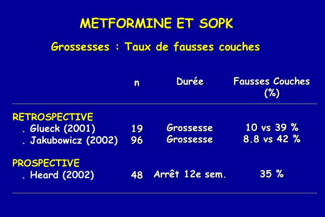METFORMINE ET SOPK Grossesses : Taux de fausses couches n 19 96 48