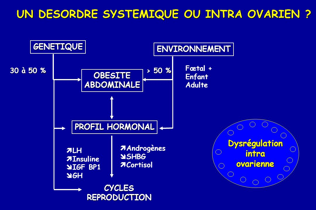 UN DESORDRE SYSTEMIQUE OU INTRA OVARIEN