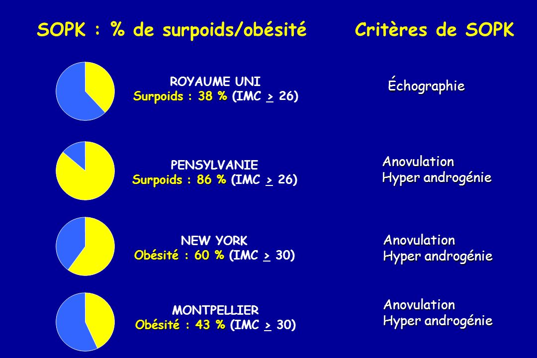 SOPK : % de surpoids/obésité Critères de SOPK