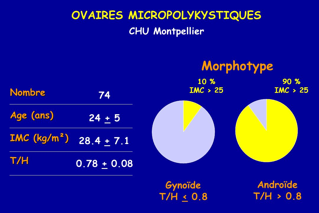 OVAIRES MICROPOLYKYSTIQUES