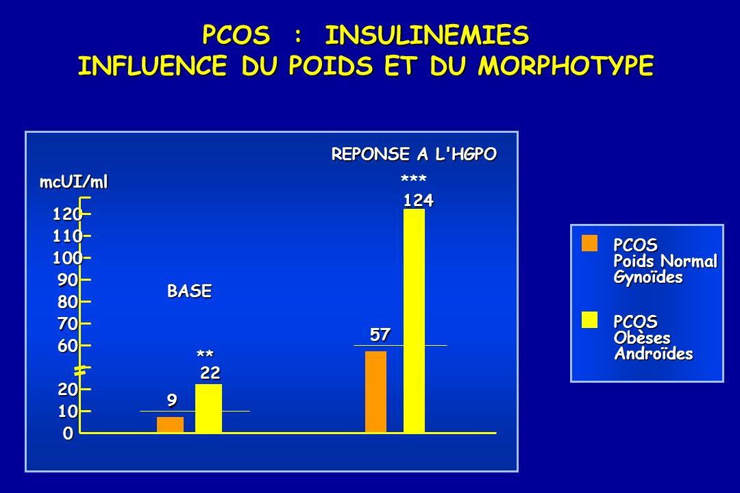 PCOS : INSULINEMIES INFLUENCE DU POIDS ET DU MORPHOTYPE