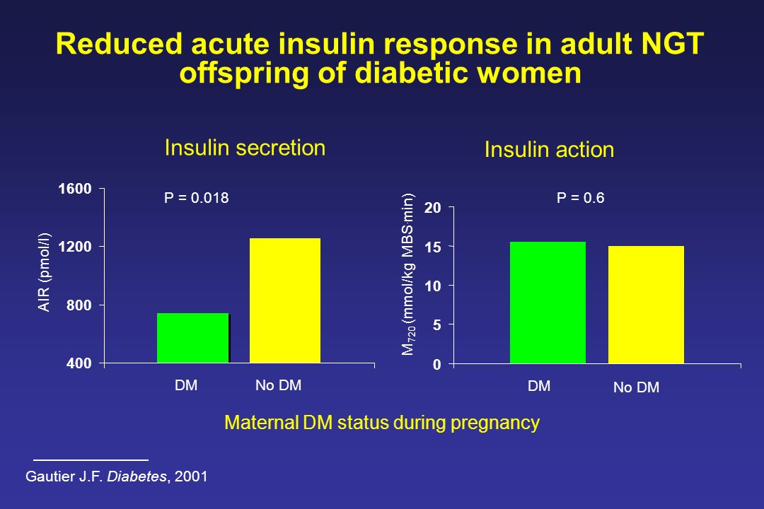 Reduced acute insulin response in adult NGT offspring of diabetic women