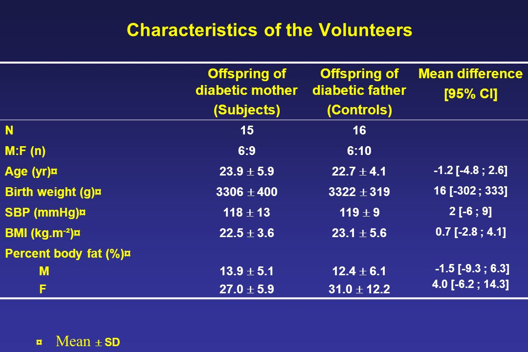 Characteristics of the Volunteers