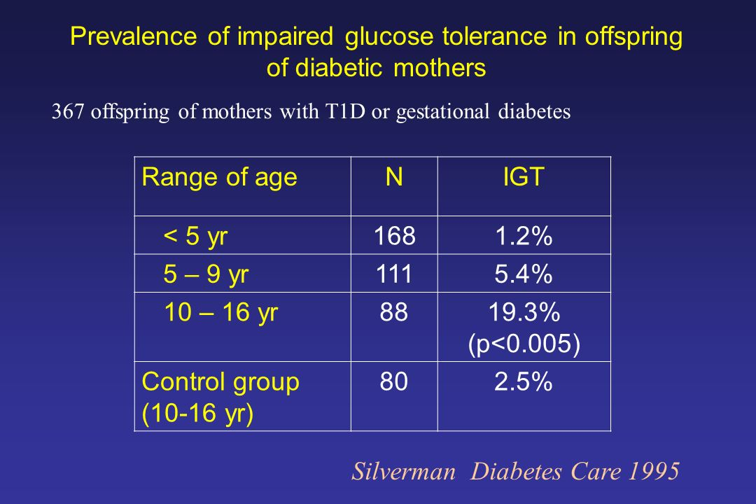Silverman Diabetes Care 1995