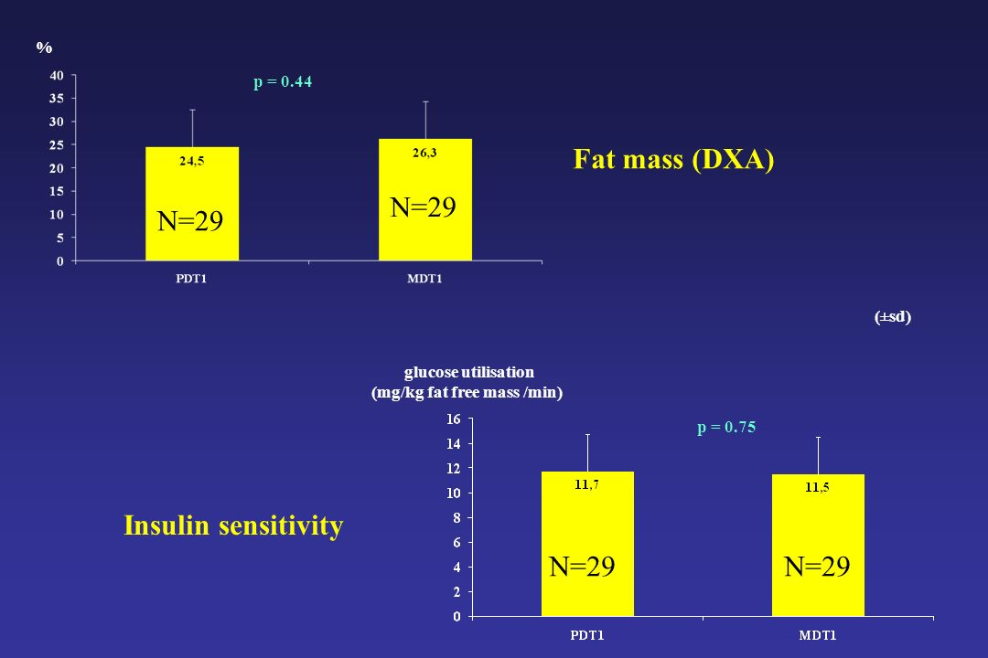 (mg/kg fat free mass /min)