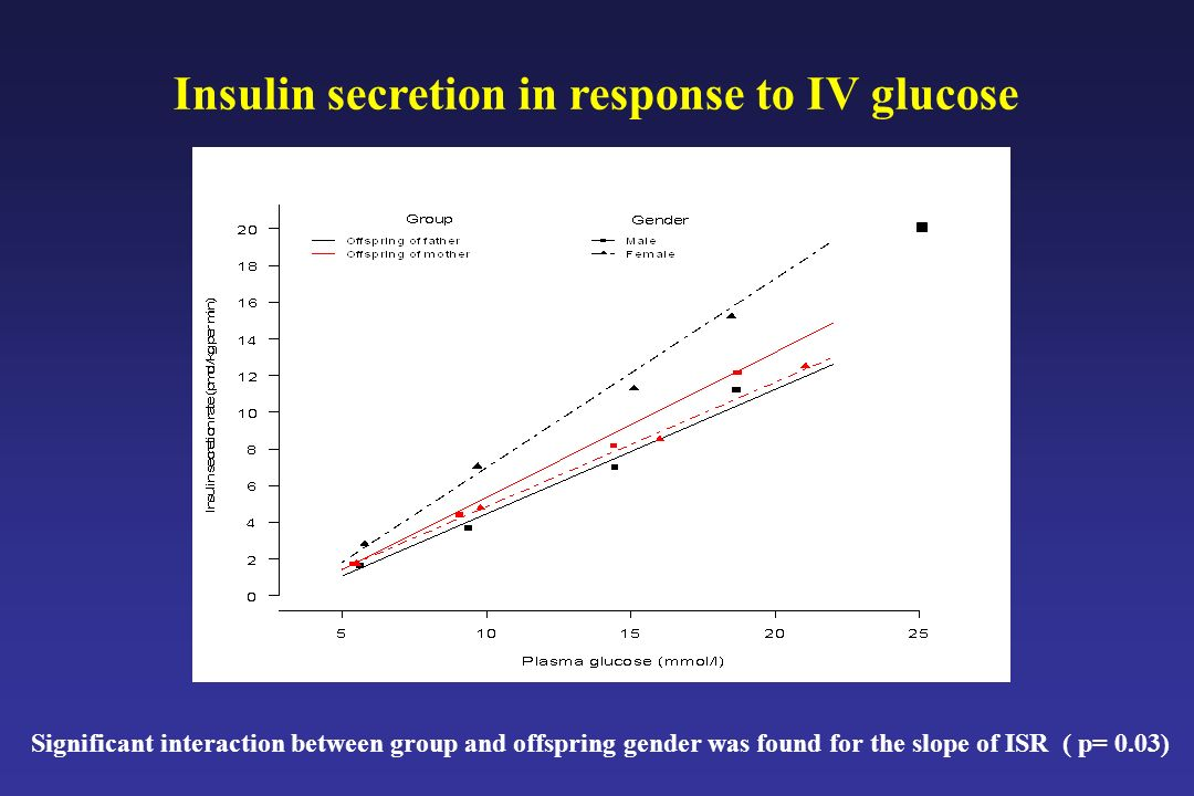 Insulin secretion in response to IV glucose
