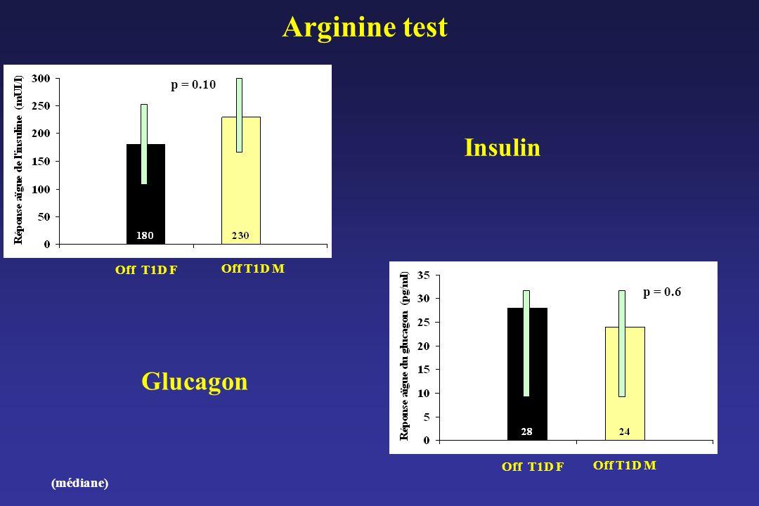 Arginine test Insulin Glucagon p = 0.10 Off T1D F Off T1D M p = 0.6