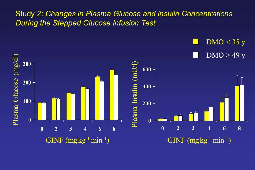 Plasma Glucose (mg/dl)