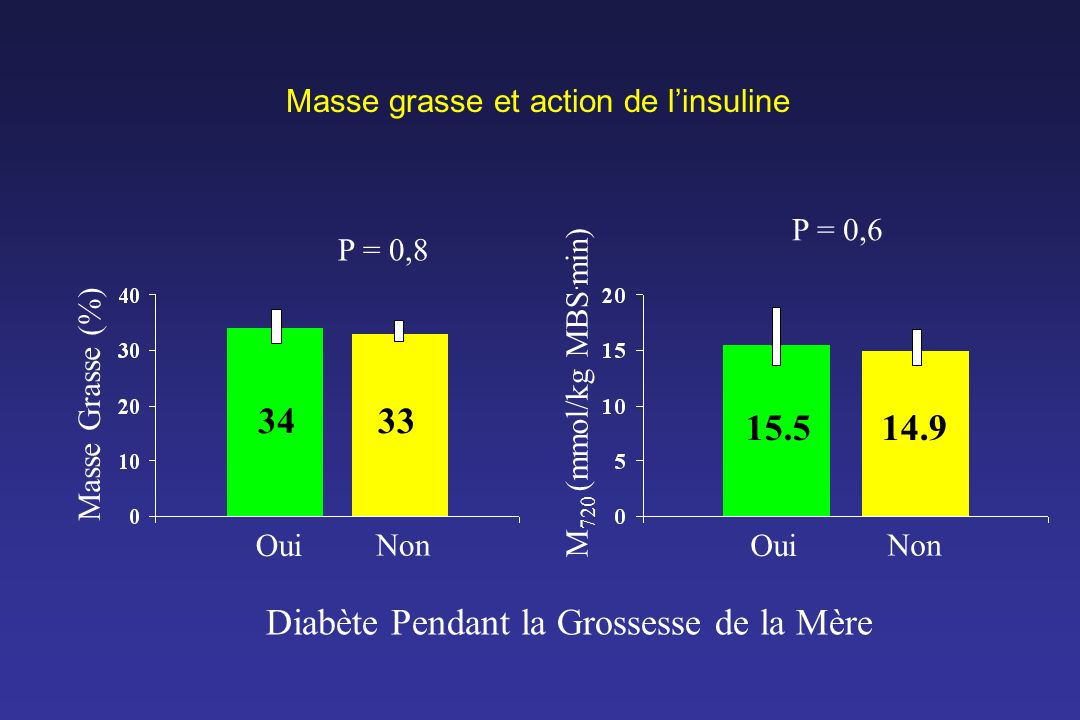 Masse grasse et action de l'insuline