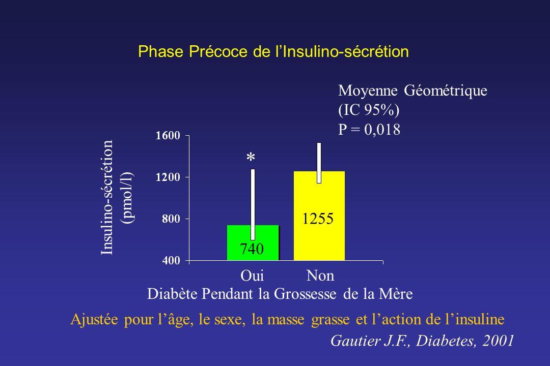 Phase Précoce de l'Insulino-sécrétion