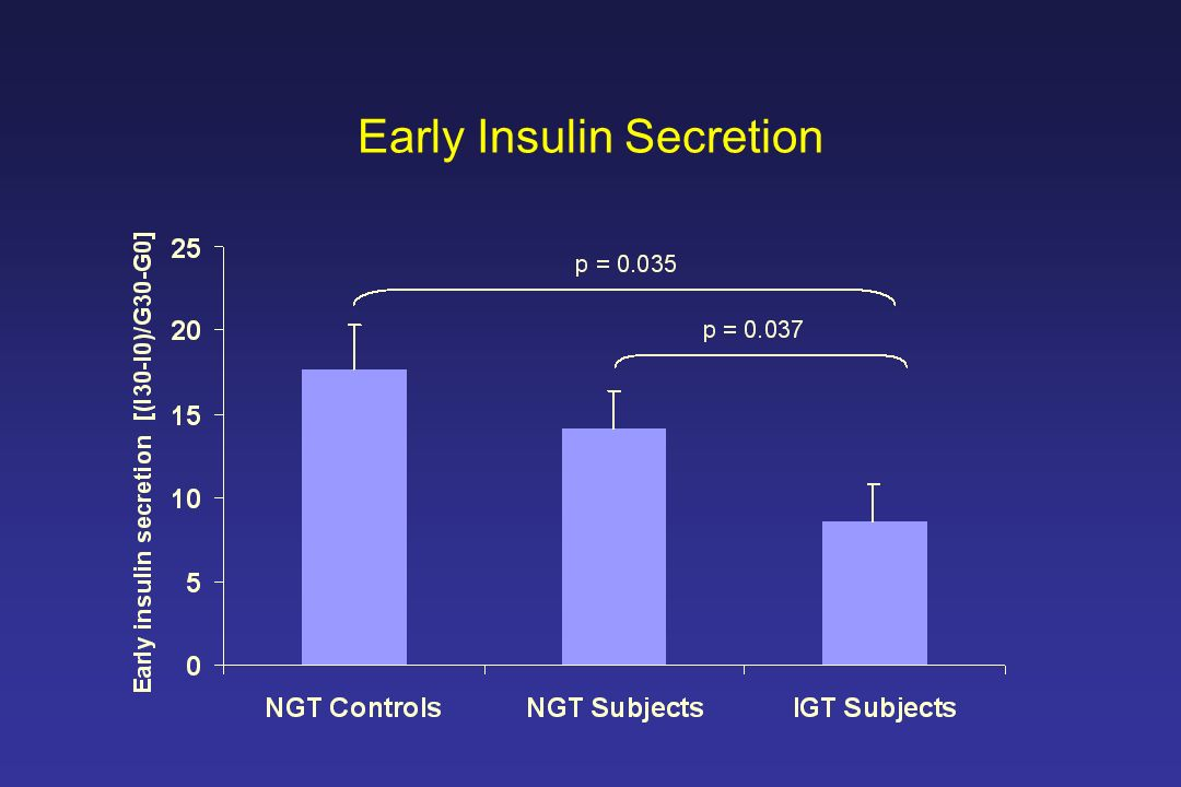 Early Insulin Secretion