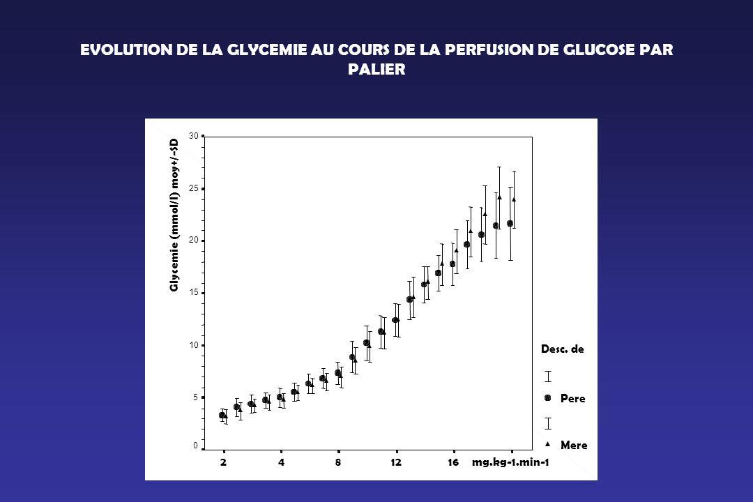 EVOLUTION DE LA GLYCEMIE AU COURS DE LA PERFUSION DE GLUCOSE PAR PALIER