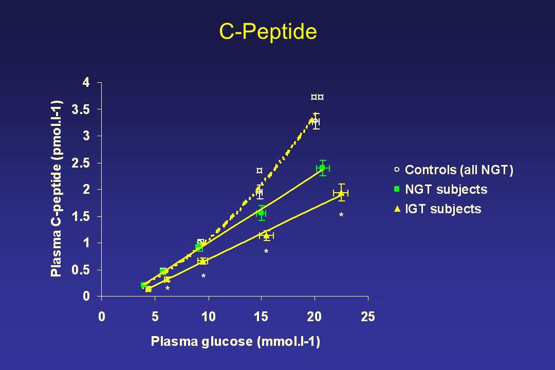 C-Peptide