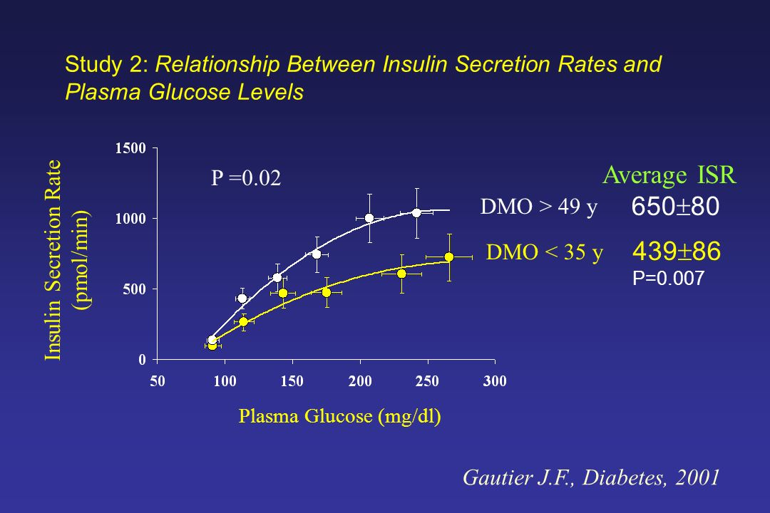 Study 2: Relationship Between Insulin Secretion Rates and Plasma Glucose Levels