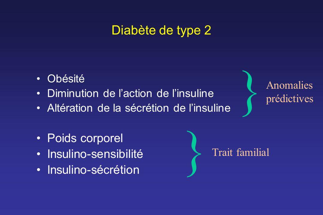 } } Diabète de type 2 Poids corporel Insulino-sensibilité