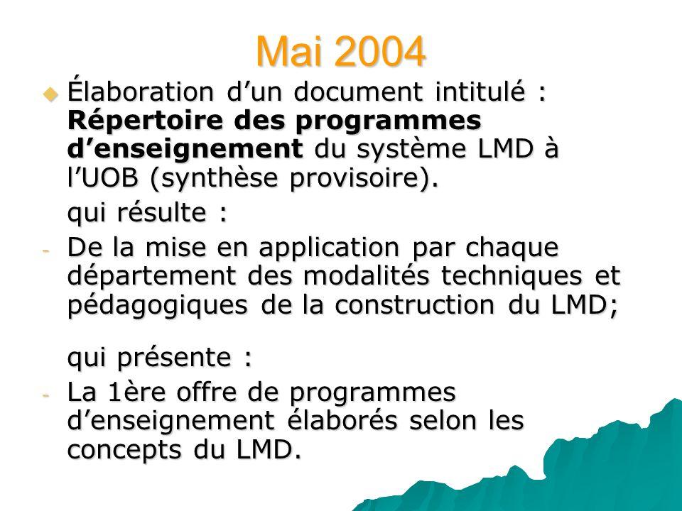 Mai 2004Élaboration d'un document intitulé : Répertoire des programmes d'enseignement du système LMD à l'UOB (synthèse provisoire).