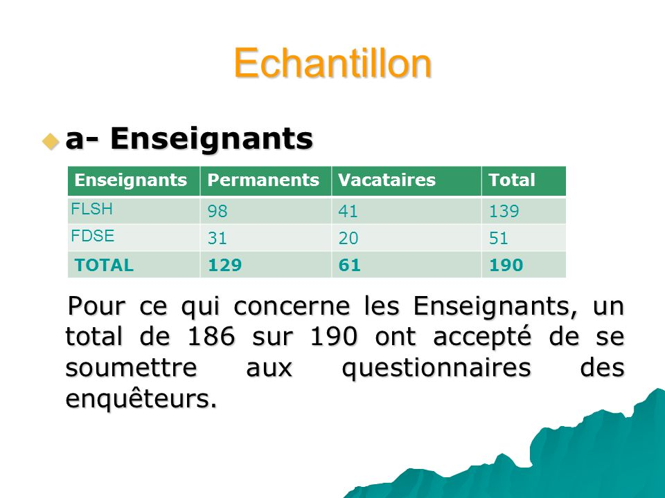 Echantillon a- Enseignants